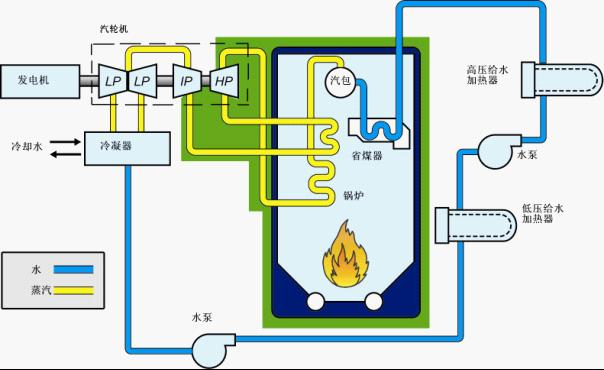 给水加热器,凝气器,管道,水冷壁等组成),电气系统(以汽轮发电机,主